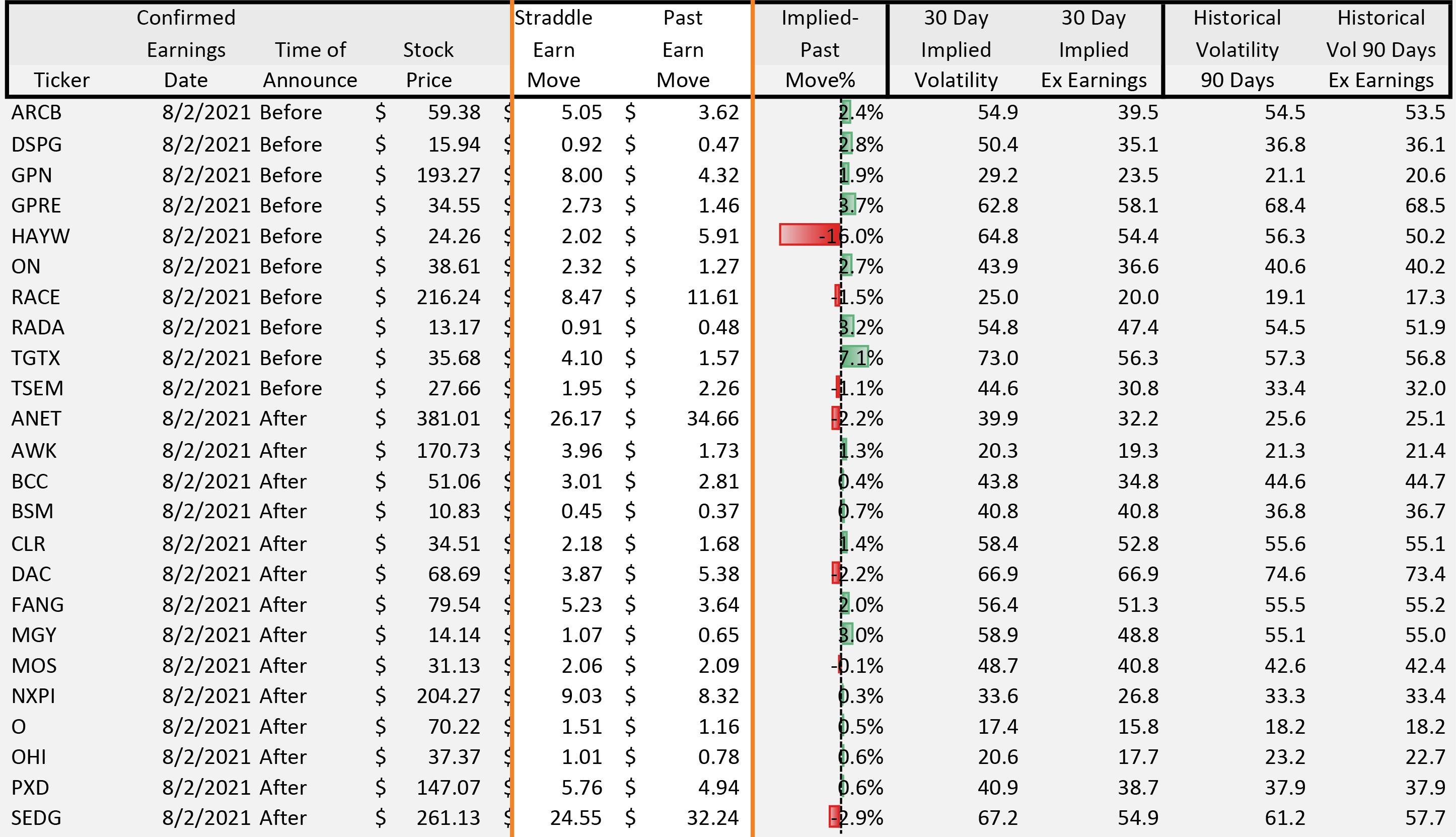 Earn Move Report Columns