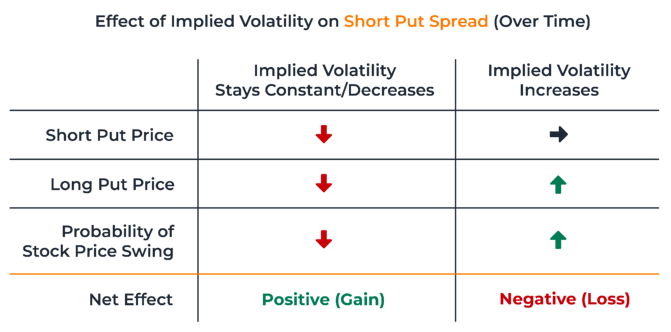 Effect of Implied Volatility on Short Put Spread Over Time
